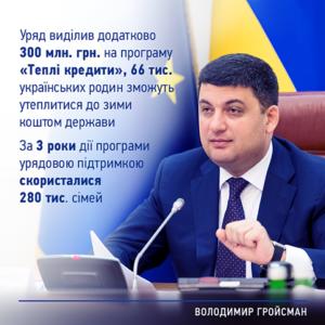 теплые кредиты в украине